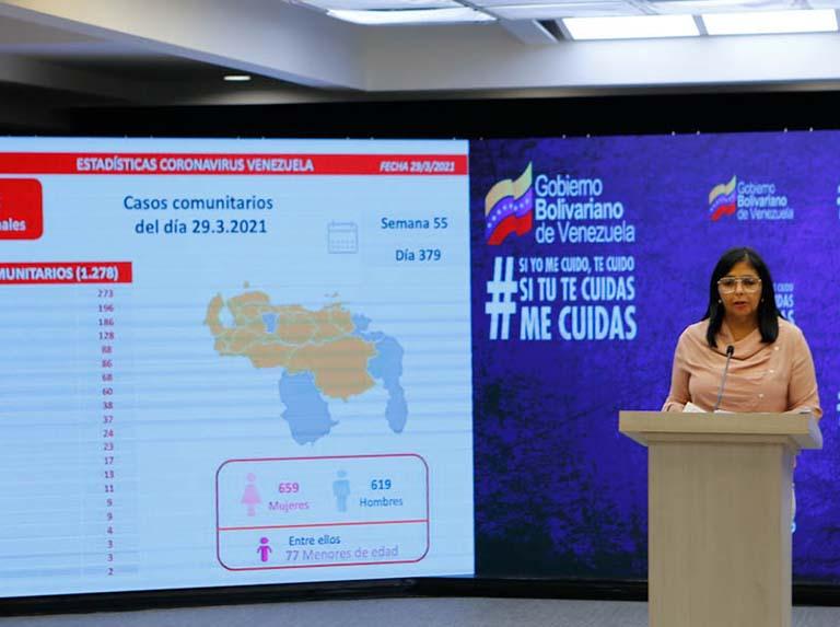 Venezuela reporta 1.288 nuevos contagios por covid-19