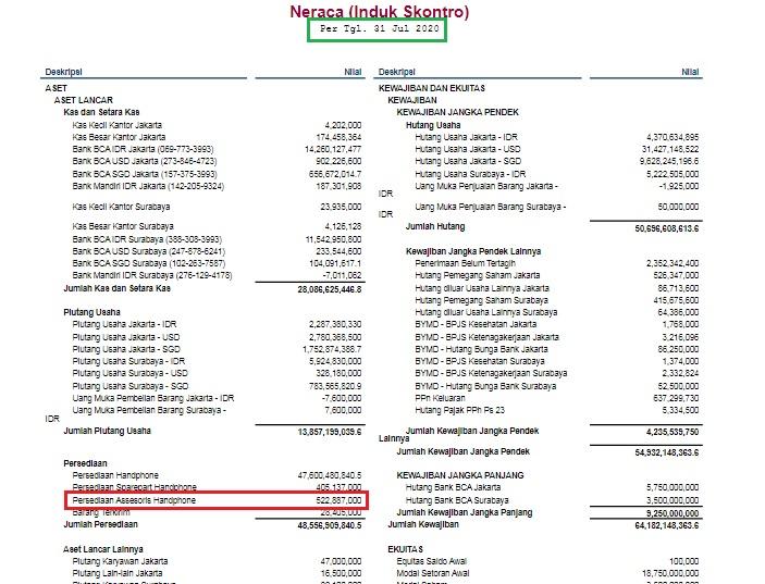 contoh laporan laba rugi minus