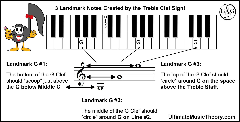 Clef Signs Create Landmark Notes