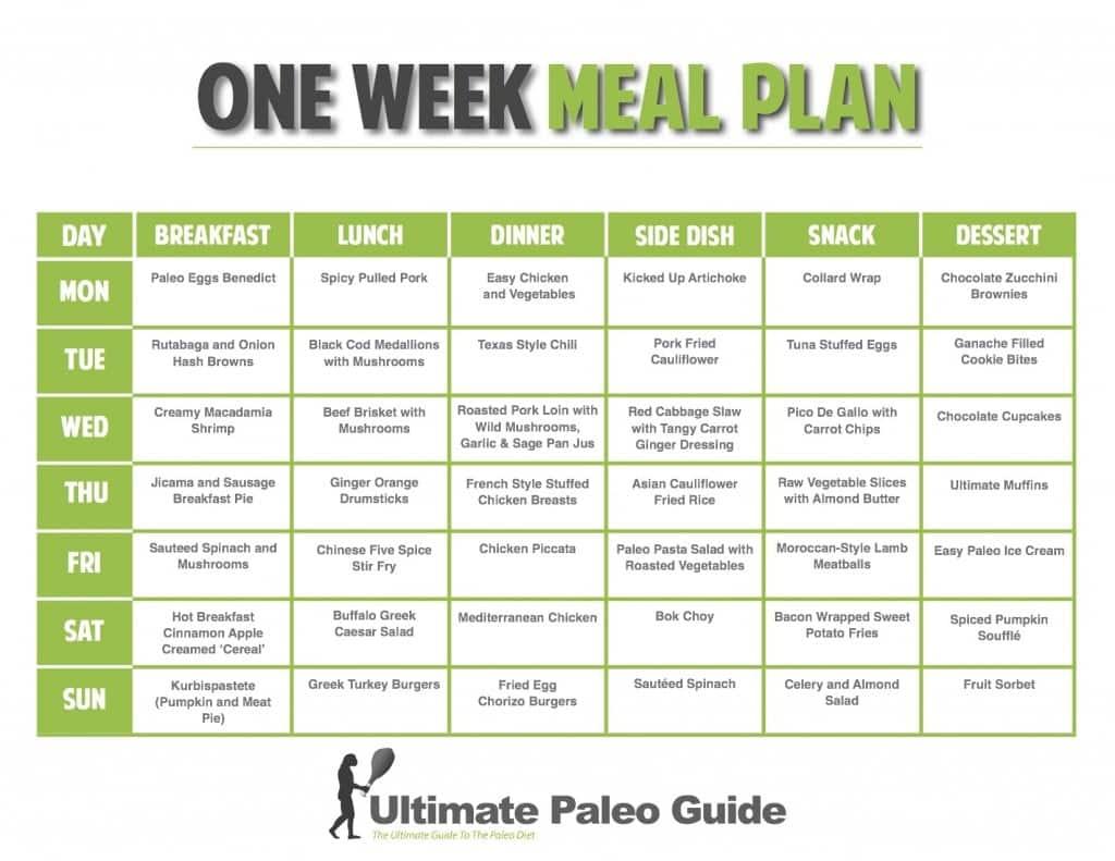 Diet Plans Gm