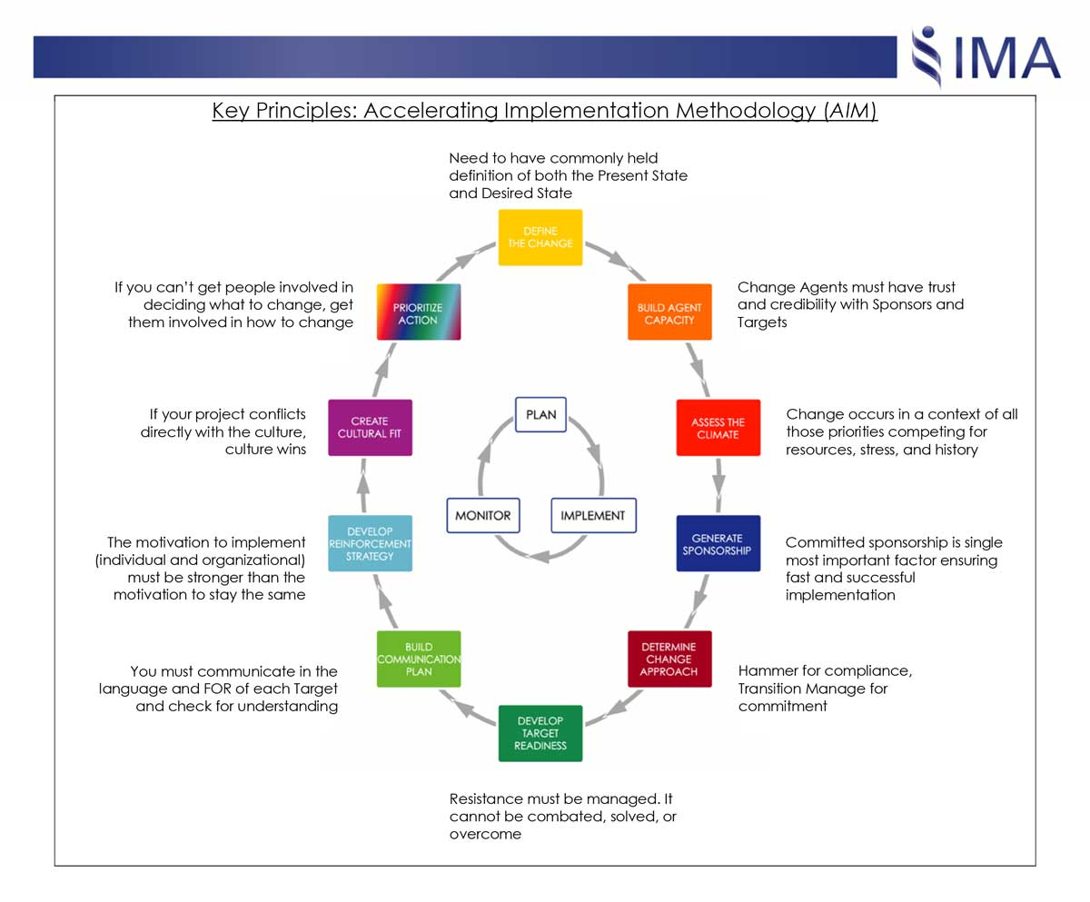 Taking Aim At Organizational Change Management Part 2