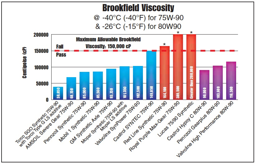 Cold temperature Brookfield viscosity chart showing all 14 differential gear oils from AMSOIL, Castrol, GM, Lucas, Mobil 1, Mopar, Pennzoil, Red Line, Royal Purple, Torco and Valvoline.