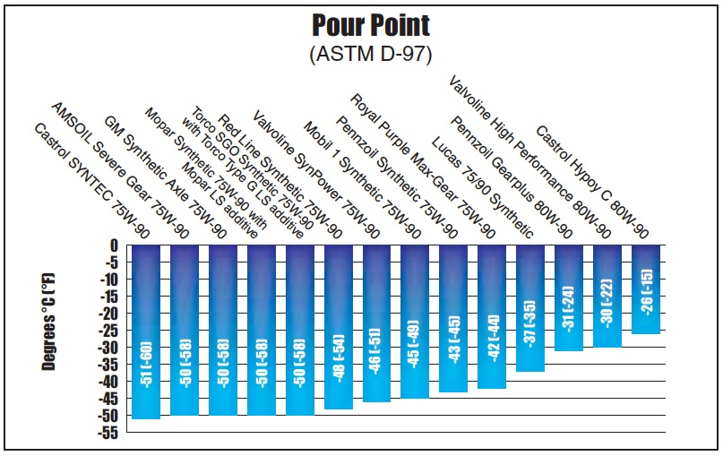 Chart of Cold Pour Point ASTM D-97 test results for 14 differential gear oils from AMSOIL, Castrol, GM, Lucas, Mobil 1, Mopar, Pennzoil, Red Line, Royal Purple, Torco and Valvoline.