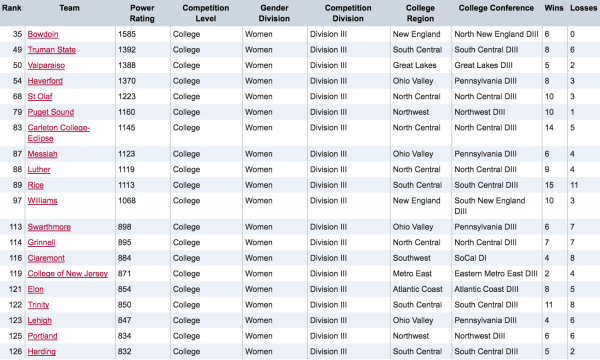 New USAU Rankings Released: Bid Picture Still In Flux ...