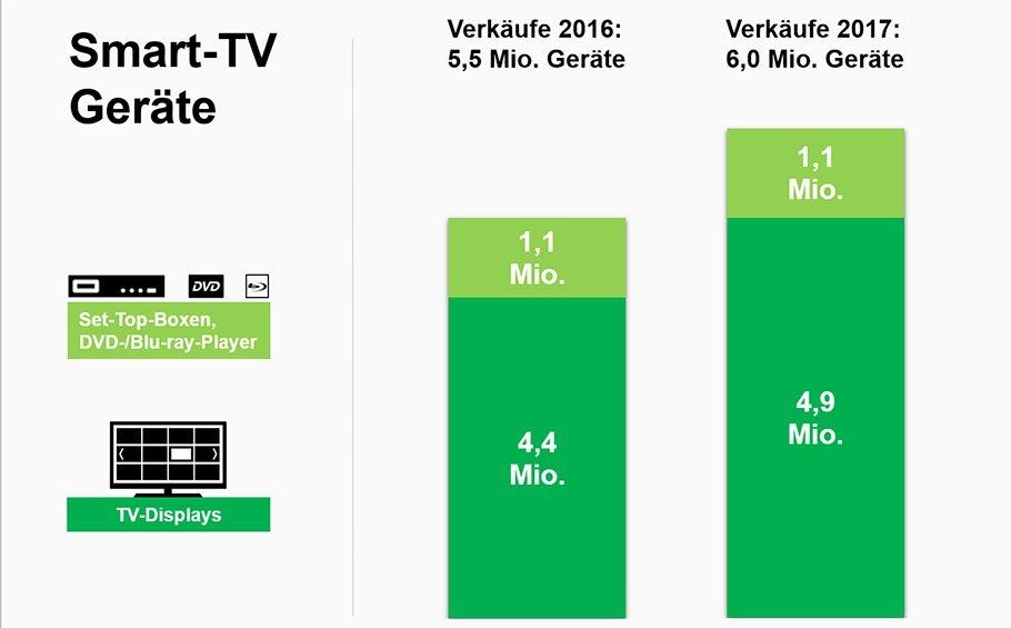Smarte Geräte sind längst feste Größen bei der Mediennutzung