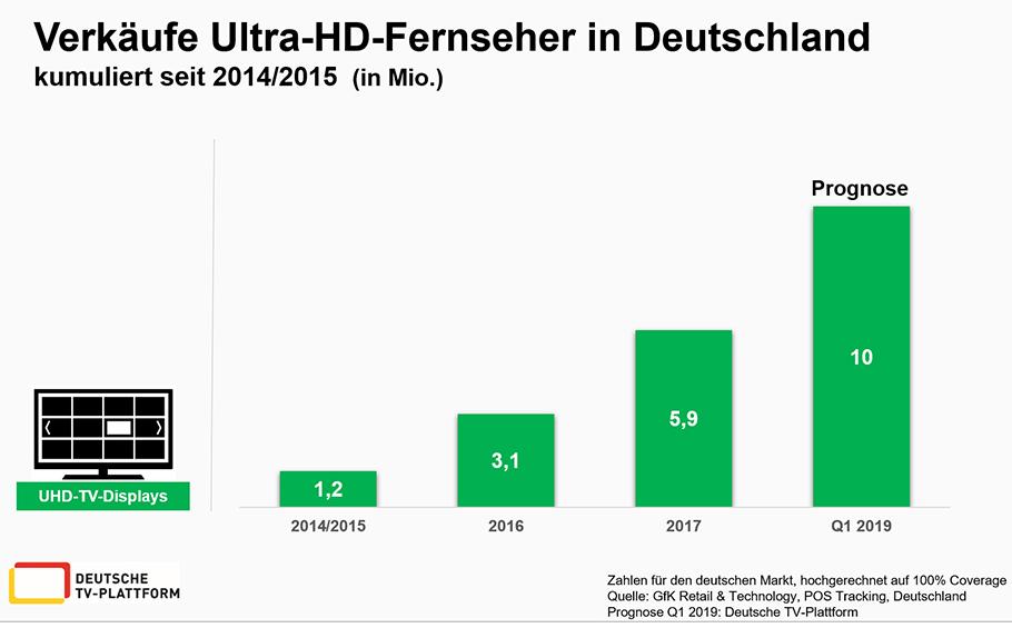 Ultra-HD Fernseher entwickeln sich zum Verkaufsschlager