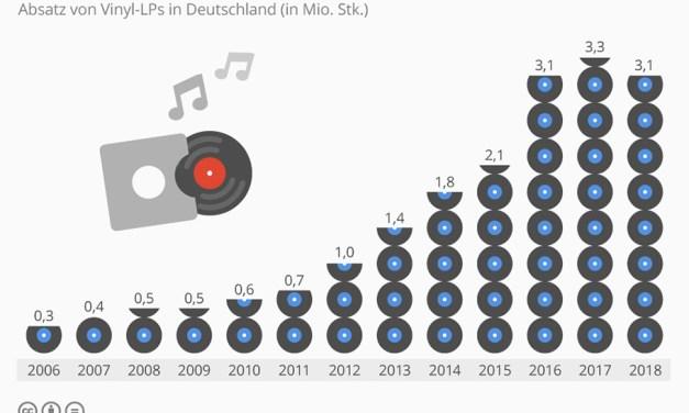"""Hat """"Boom zum Vinyl"""" gestoppt oder ist der Markt nur gesättigt?"""