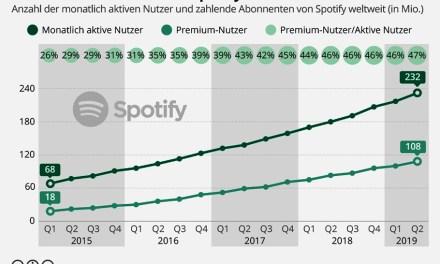 Nach außen hin glänzende Bilanz: Spotify zählt 232 Millionen Nutzer