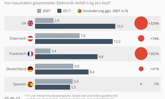 """Elektroschrott längst ein Problem: Kürzere """"Lebenszeit"""" die Ursache"""