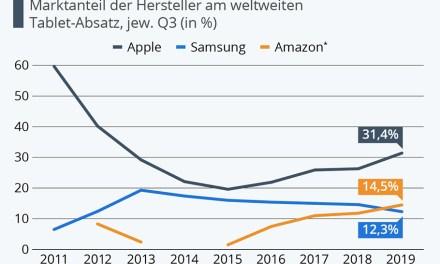 iPad von Apple behauptet sich weiterhin als Marktführer