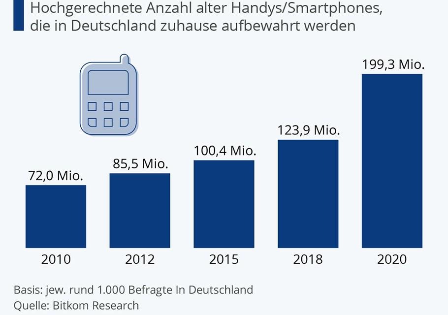 Wertvolle Rohstoffe vergammeln: Handys müssen recycelt werden!
