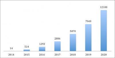 LG Displays: Mehr als 12 Millionen UHD OLED TVs in 2020