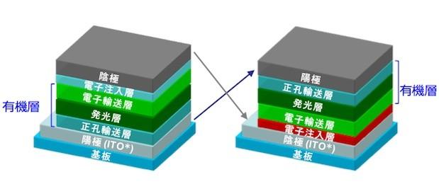 iOLED: NHK macht OLED-Panels langlebiger
