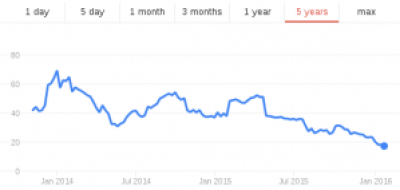 Twitter stock price since IPO (source:Google)