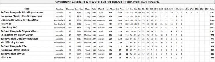 The scoring system for Skyrunning Oceania