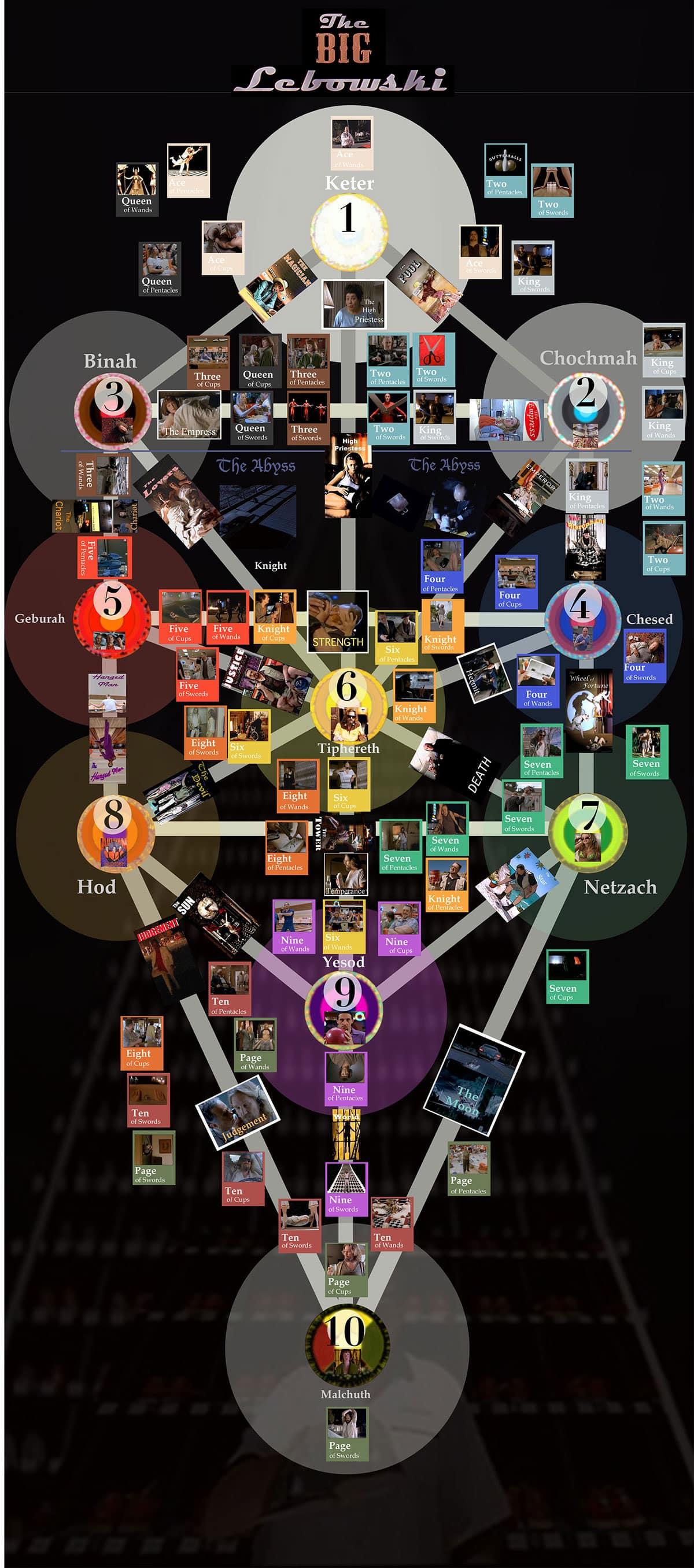Big Lebowski Qabalah Kabbalah Tree of Life Sephiroth Tarot Magick