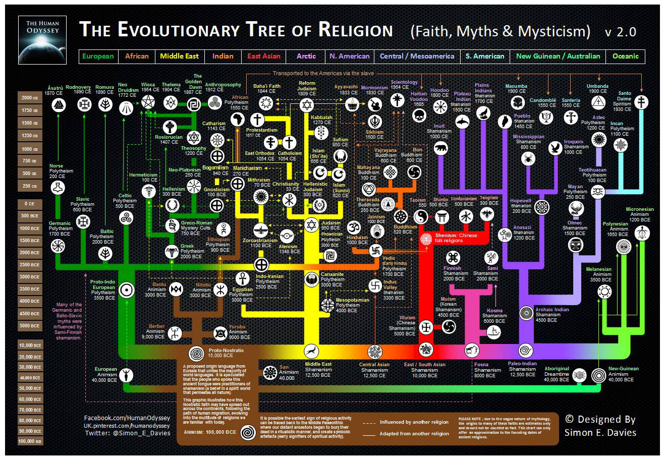 https://i1.wp.com/ultraculture.org/wp-content/uploads/2015/11/evolutionary-tree-religion-2.0.jpg