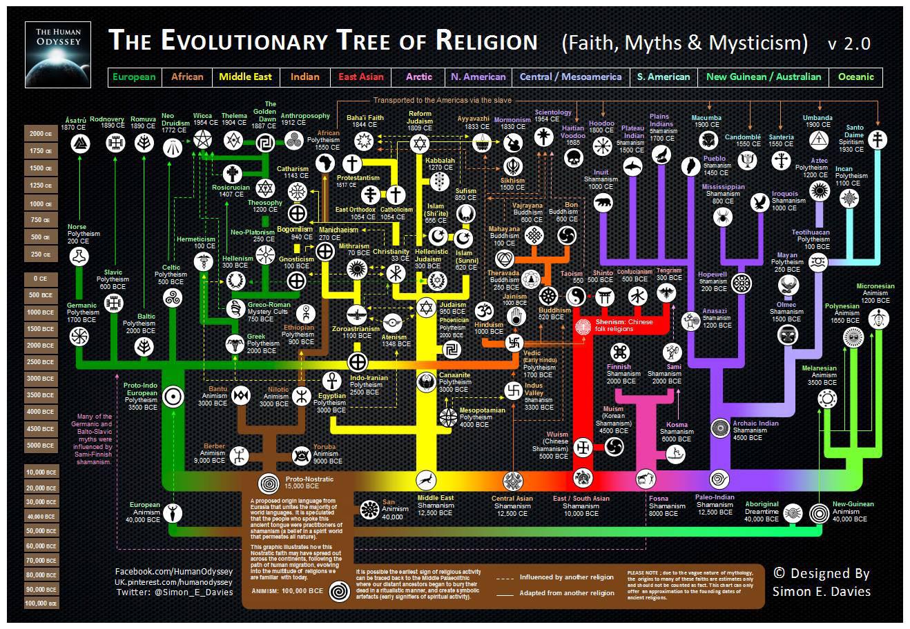 https://i1.wp.com/ultraculture.org/wp-content/uploads/2015/11/evolutionary-tree-religion-2.0.jpg