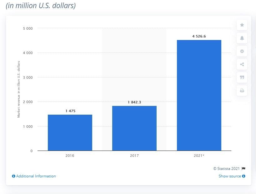 3D Printing Market Statistics - Is a Buying 3D Printer Worth It? - ULTRAdvice.com