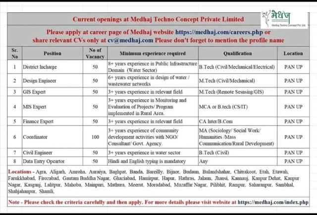 Medhaj Techno Concept Pvt Ltd Hiring BE BTech Electrical  Mechanical Civil Engineers