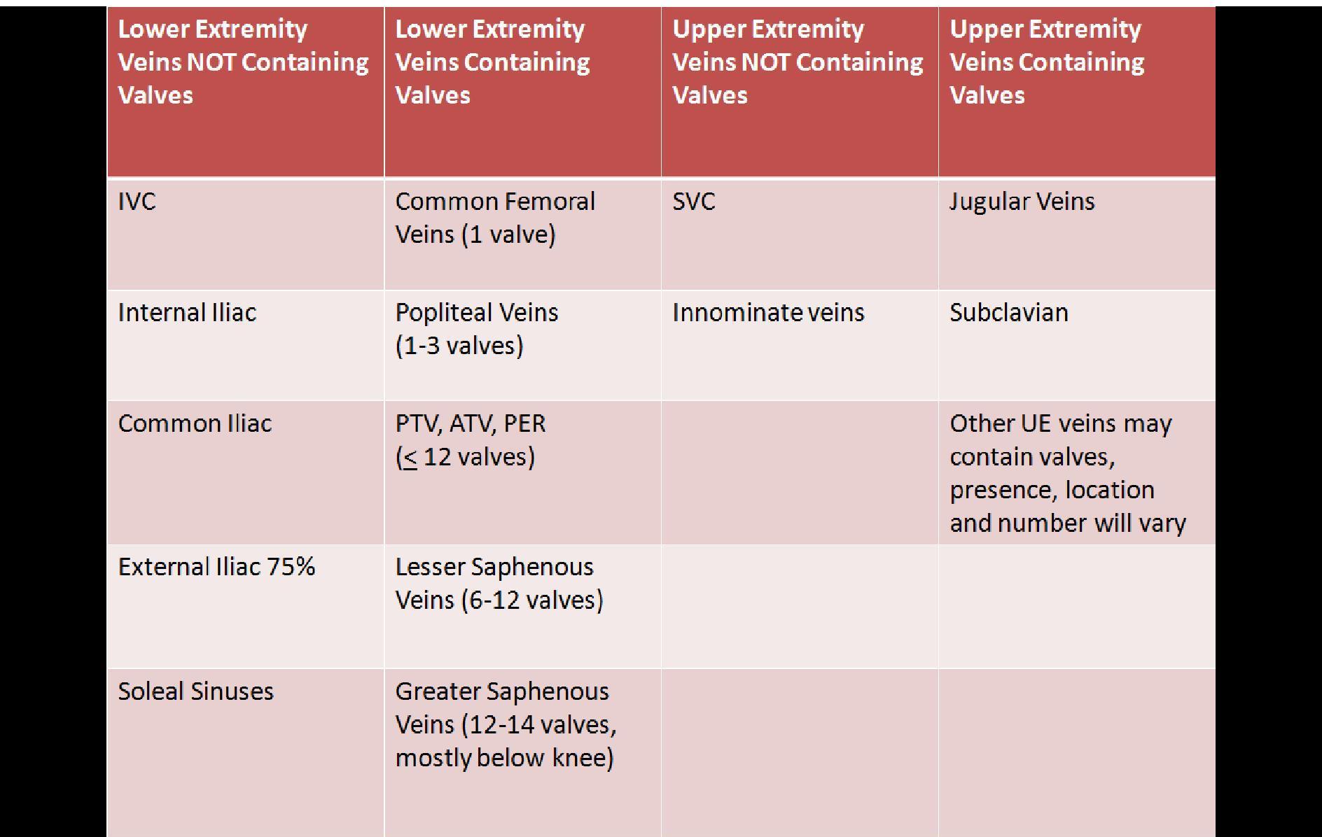 Ultrasound Registry Review