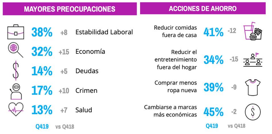 confianza-del-consumidor-latinoamericano-ultravioleta-3