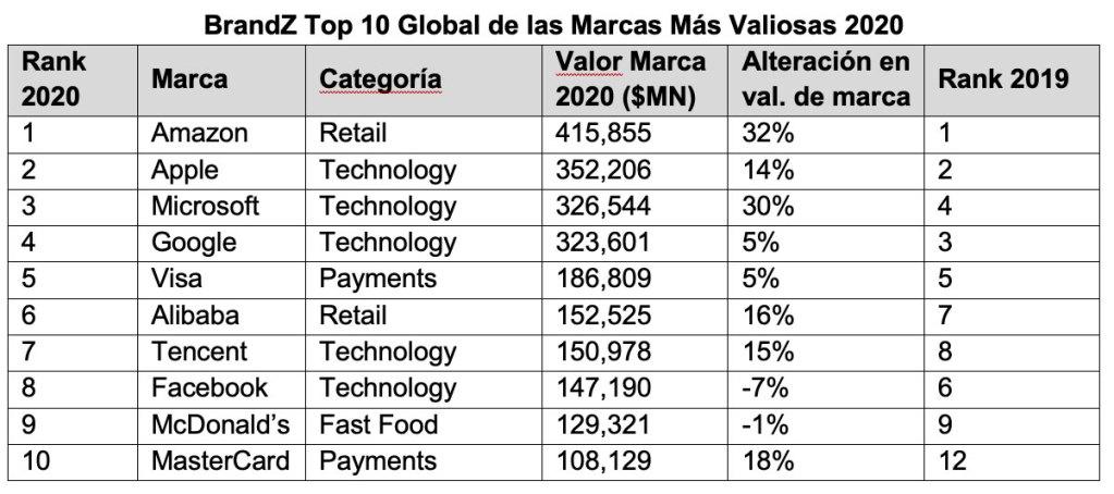 Las-100-Marcas-Más-Valiosas-del-mundo-en-2020 brandz-Ultravioleta-2