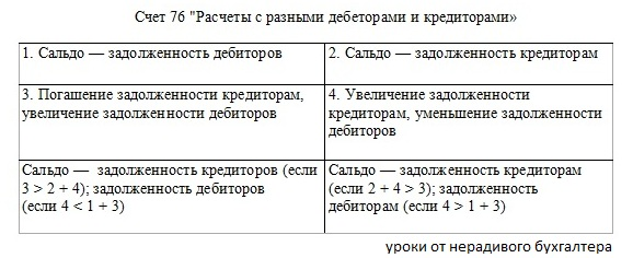 Структура активно-пассивного счета