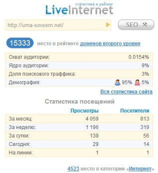 статистика блога за июль