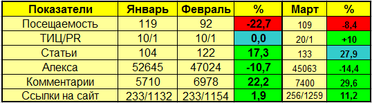 таблица эффективности