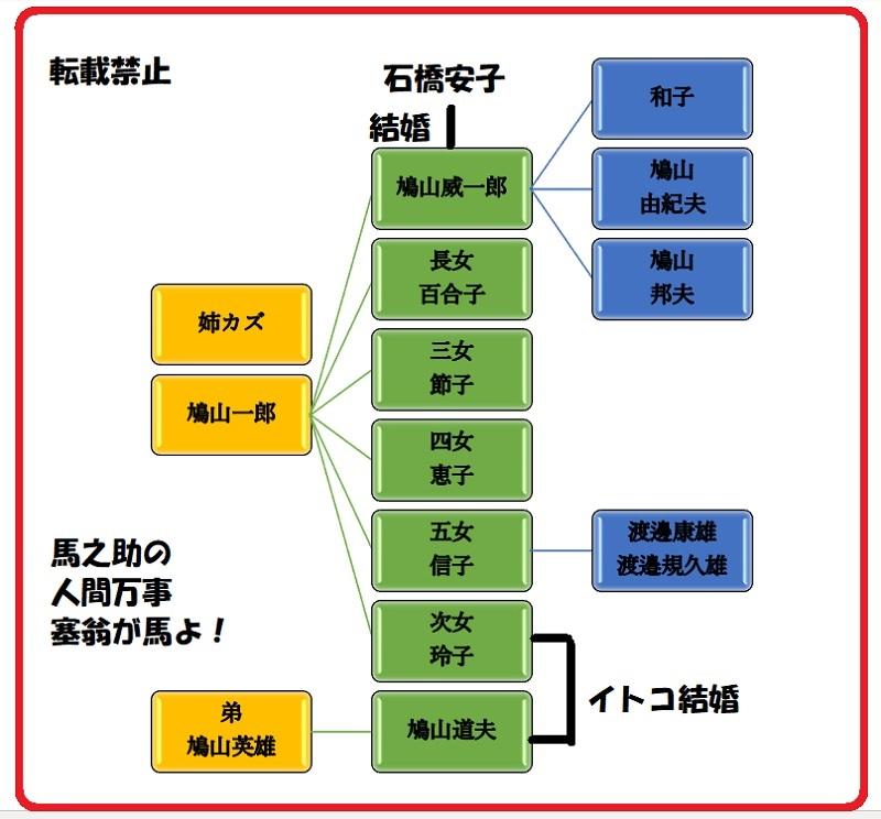 鳩山家家系図
