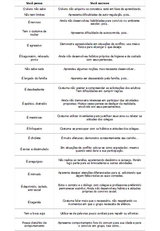 Dicas para escrever relatórios de alunos
