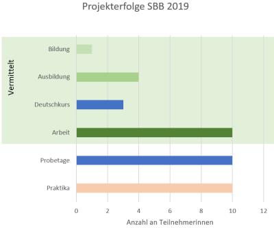 Bildungs- & Berufswege nach SBB