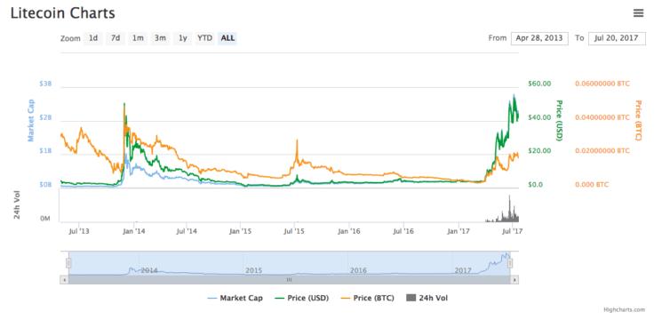 bitcoin forks 20 febbraio