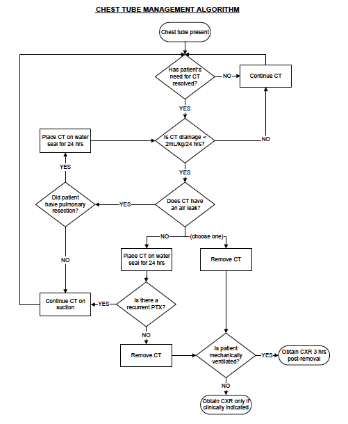 Chest tube algorithm.png
