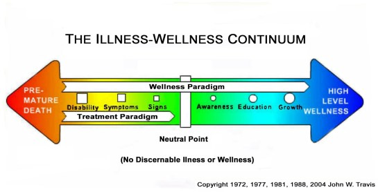 wellness illness continuum
