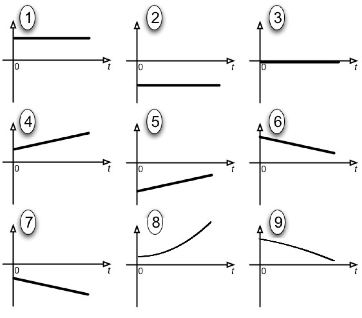 Umdberg Example Kinematics Graphs And Consistency