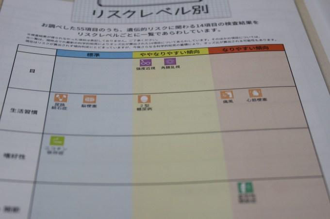 DHC遺伝子検査
