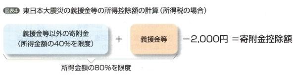 東日本大震災の義援金等の所得控除額の計算(所得税の場合)