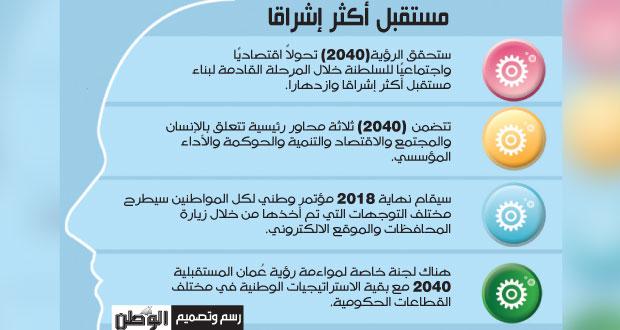 رؤية سلطنة عمان 2040: مستقبل أكثر إشراقا