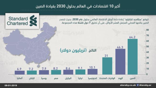 10 دول مرشّحة لتصدّر اقتصادات العالم بحلول 2030 بينها 3 بلدان إسلامية