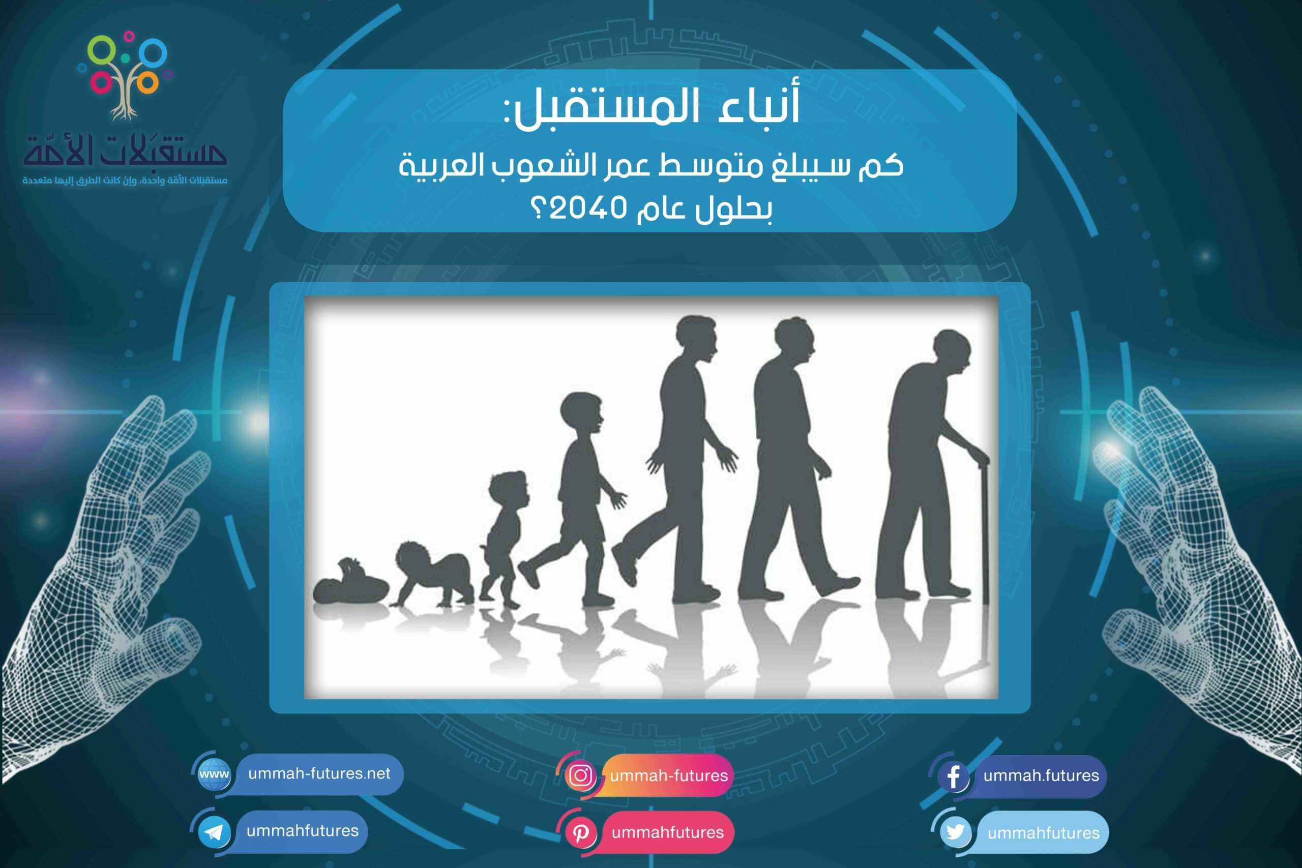 كم سيبلغ متوسط عمر الشعوب العربية بحلول عام 2040؟