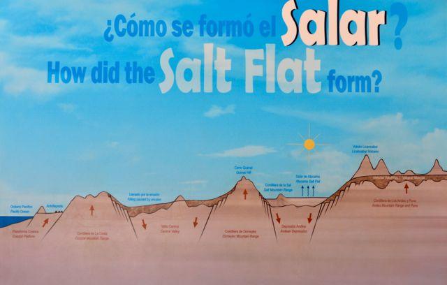 No centro de visitantes da Lagoa Chaxa, um desenho mostra a formação dos salares.