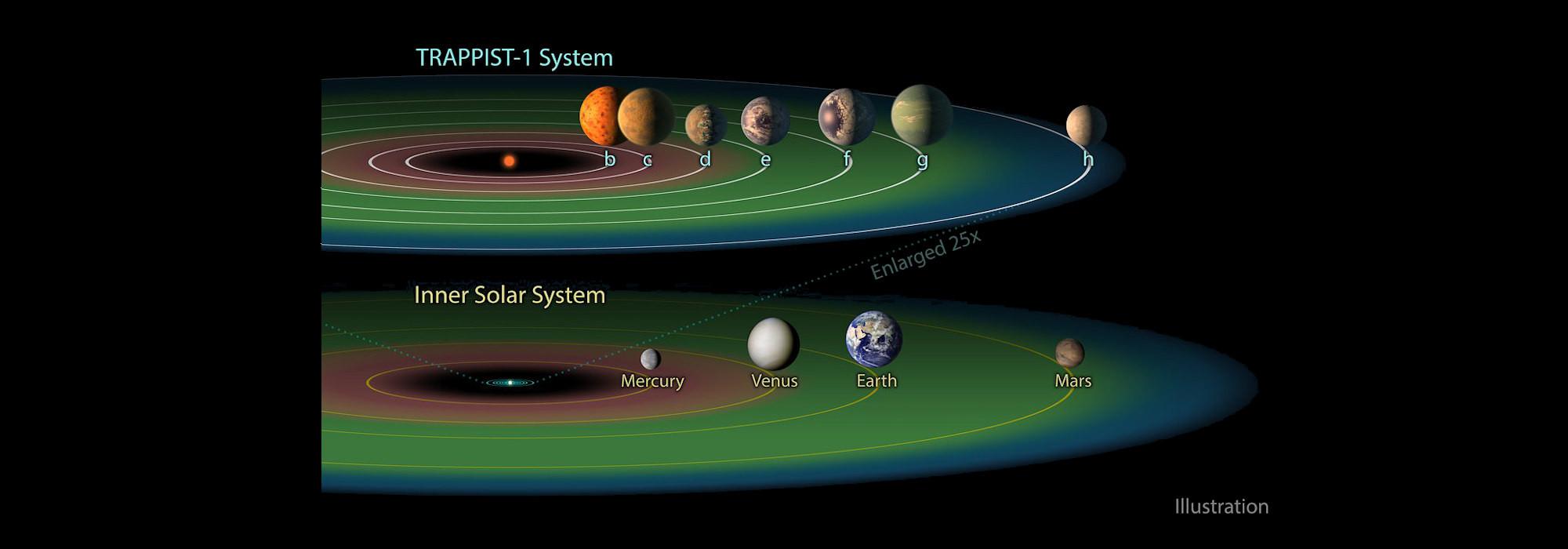 TGRTHaber | Ana Haber Manşet: Dünya gibi 7 gezegen bulundu