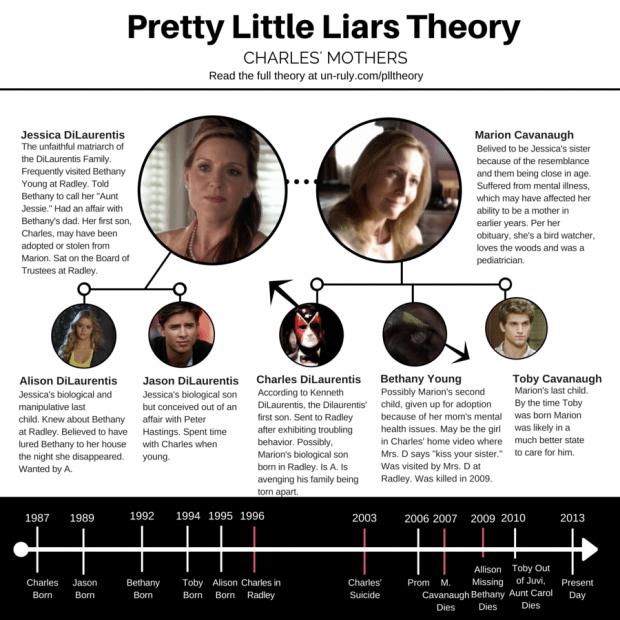 charles' family tree