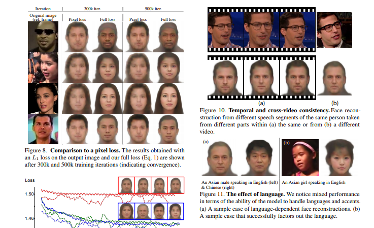Воссоздать внешность по голосу? Да. Учёные создали такую нейросеть. 1