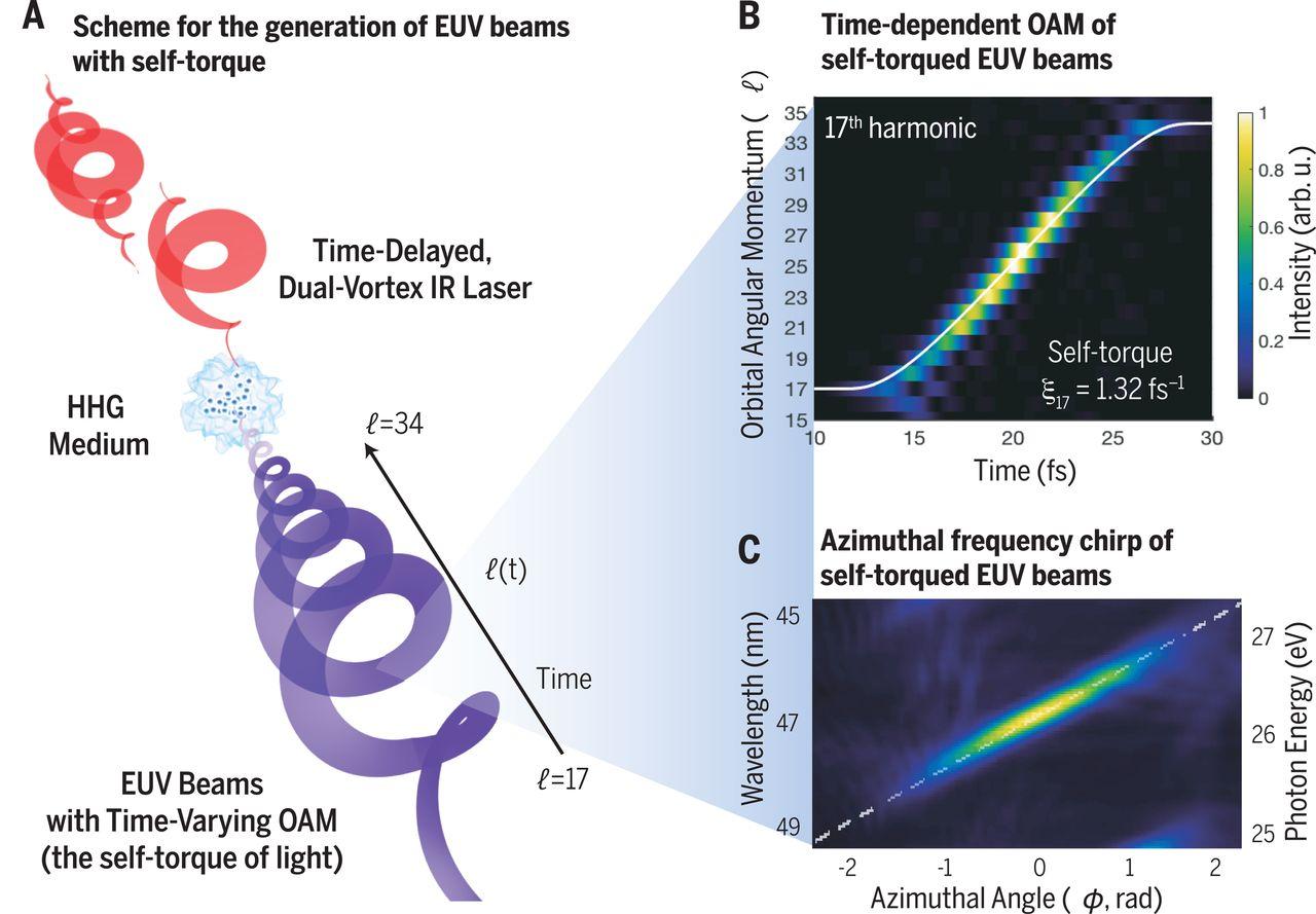 Физики обнаружили новое свойство света 1