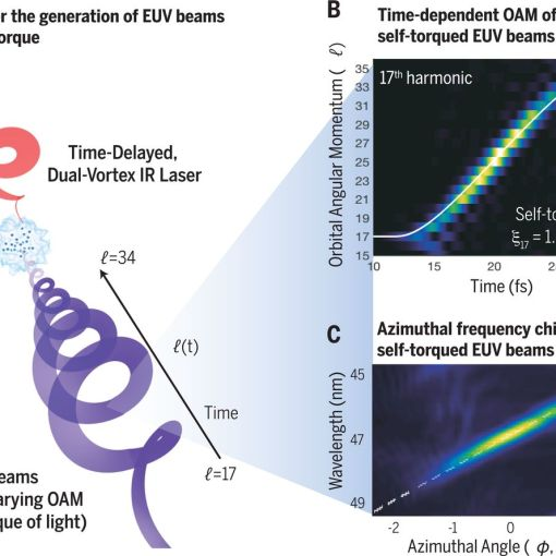 Физики обнаружили новое свойство света 4