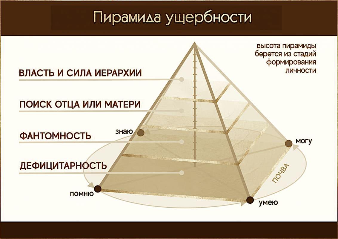 Пирамида ущербности 1