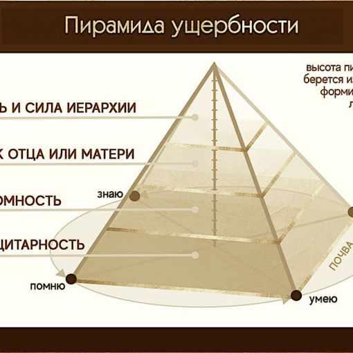 Пирамида ущербности 20